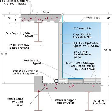 Pool Wall Design Options Htm