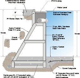 Gutter Wall Section Drawing